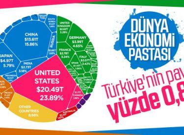 Dünya ekonomi pastasında en büyük dilim Amerika'nın