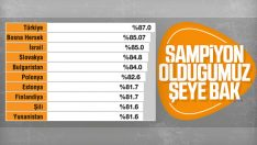 Türkiye sigaraya uygulanan vergide dünya lideri