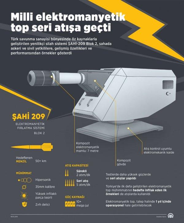 Elektromanyetip top ŞAHİ-209 seri atışlarla göz doldurdu