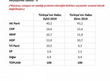 MetroPOLL'ün genel seçim anketi