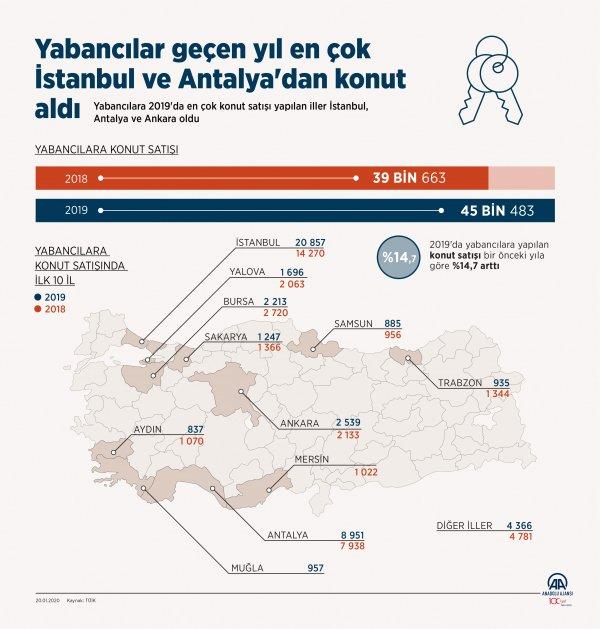 Türkiye'de 2019 yılında konut alan yabancıların sayısı