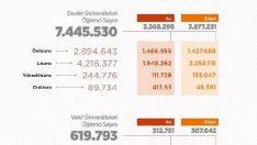 Yükseköğretimdeki öğrenci sayısı 8 milyonu aştı