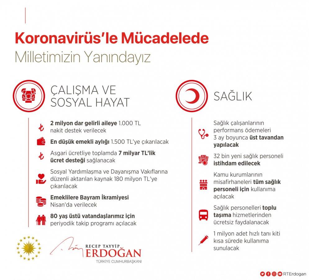 Erdoğan: Biz güçlü bir milletiz, hep birlikte başaracağız