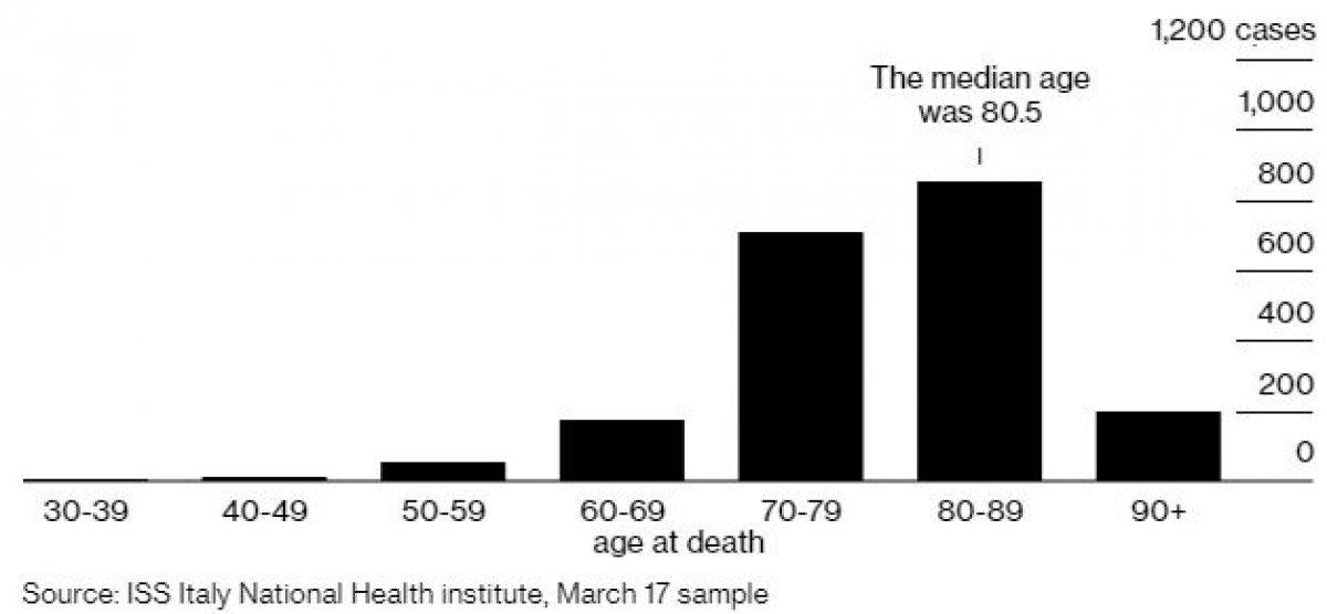 İtalya'da koronadan ölenlerin yaşa göre dağılımı