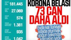Türkiye'de koronavirüsten 73 kişi daha öldü